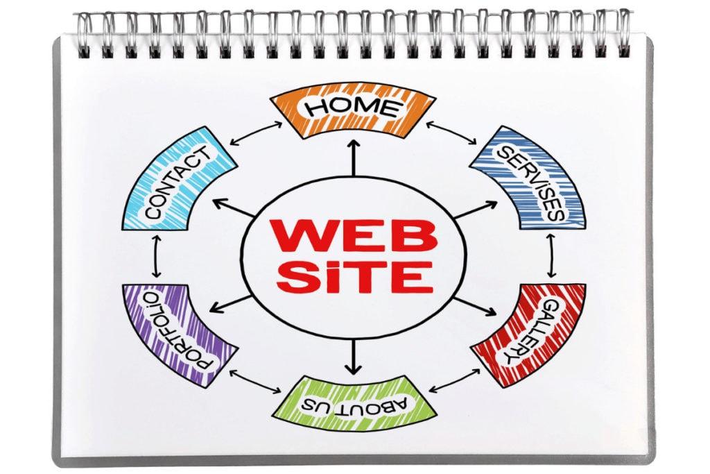סוגי אתרים - אתר תדמית